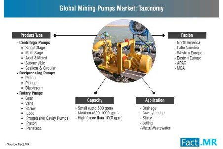 Mining pumps market estimated to grow at 2.9% by 2028
