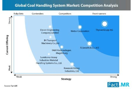 Coal handling system market to grow 3.6% by 2028
