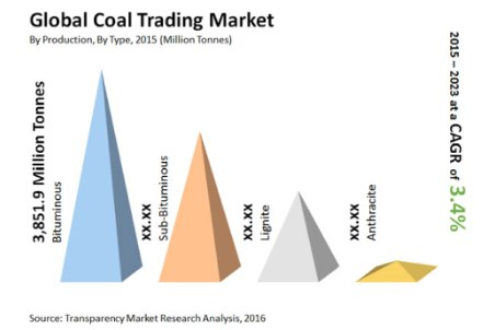 Coal trading market to 2023