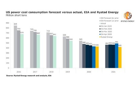 Rystad Energy: coal's use for power in 2020 set for new 40 year low