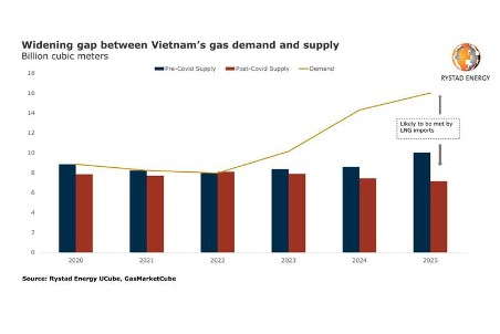 Rystad Energy: the case of coal in Vietnam